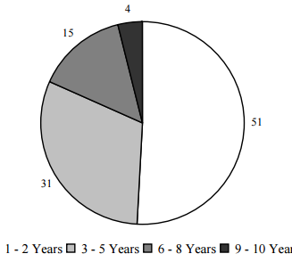 Figure IND 9. Percentage of AFDC/TANF Recipients, by Years of Receipt between 1991 and 2000