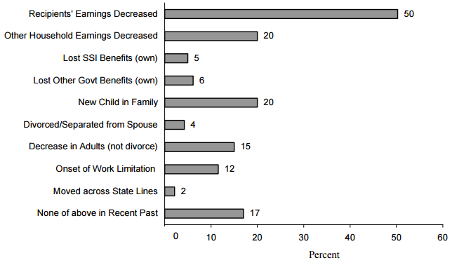 igure IND 10a. Trigger Events Associated with Single Mother TANF Entries during 2001 SIPP Panel