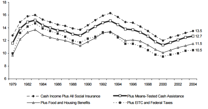 Figure ECON 4. Percentage of Total Population in Poverty with Various Means-Tested Benefits Added to Total Cash Income: 1979-2004