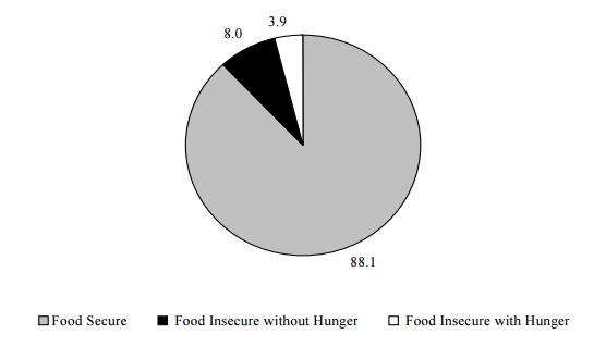 Figure ECON 7. Percentage of Households Classified by Food Security Status: 2004