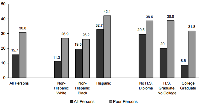 Figure ECON 8. Percentage of Persons without Health Insurance, by Income: 2004