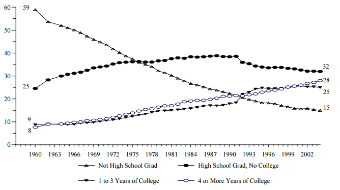Figure WORK 4. Percentage of Adults Ages 25 and over, by Level of Educational Attainment: 1960-2004