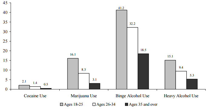 Figure WORK 6. Percentage of Adults Who Used Cocaine or Marijuana or Abused Alcohol, by Age: 2004