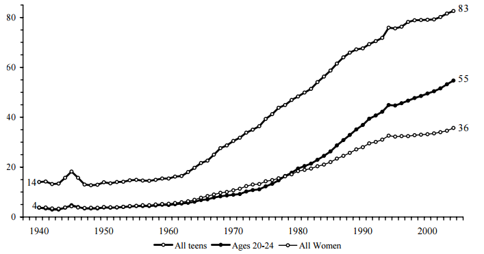 Figure BIRTH 1. Percentage of Births that are Nonmarital, by Age Group: 1940-2004