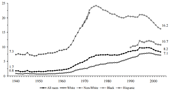 Figure BIRTH 2. Percentage of All Births that are Nonmarital Teen Births, by Race and Ethnicity 1940-2003