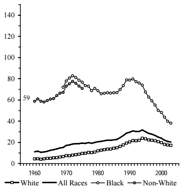 Figure BIRTH 3a. Births per 1,000 Unmarried Teens Ages 15 to 17, by Race: 1960-2003