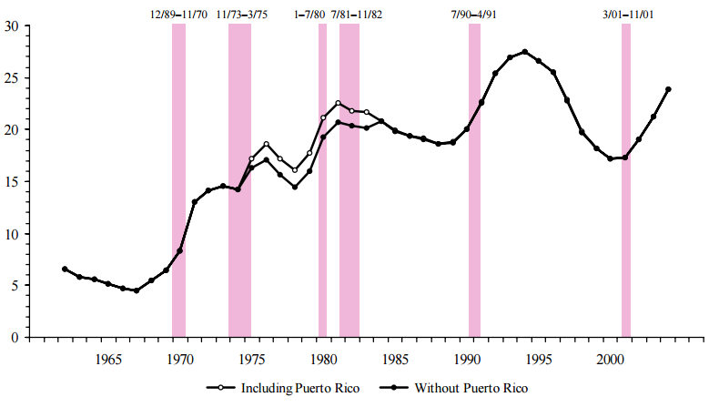 Figure FSP 1. Persons Receiving Food Stamps: 1962–2004