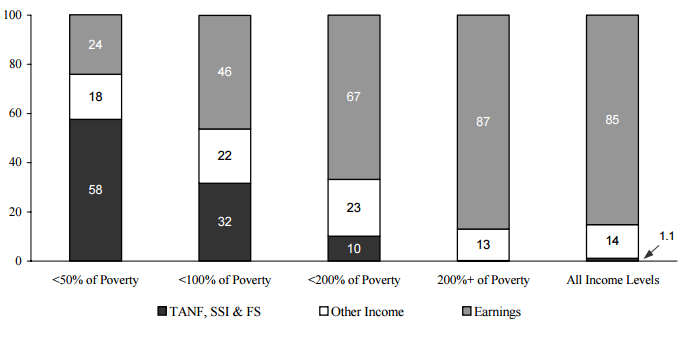 Figure IND 1b. Percentage of Total Annual Income from Various Sources, by Poverty Status: 2003