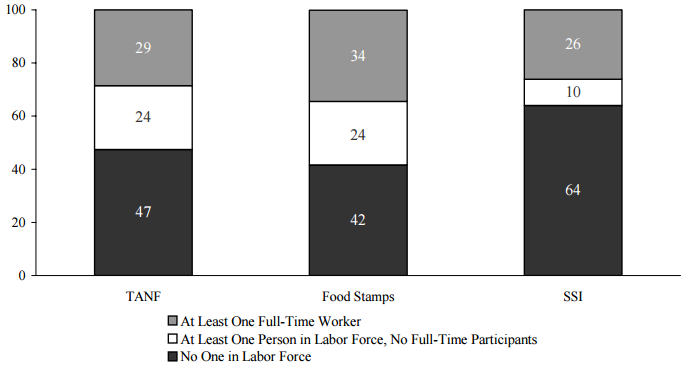 Figure IND 2. Percentage of Recipients in Families with Labor Force Participants in that Month by Program: 2003