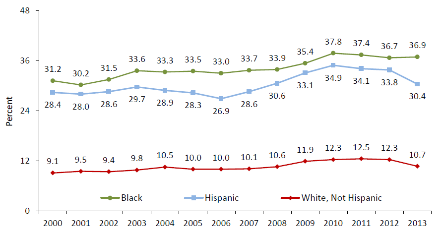 Child Poverty by Race and Ethnicity