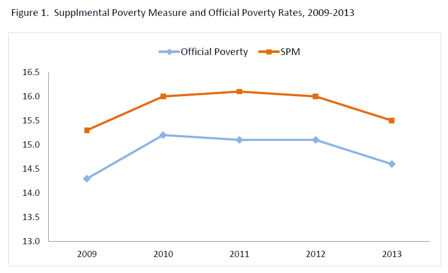 Figure 1. Supplmental Poverty Measure and Official Poverty Rates, 2009-2013