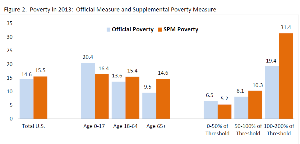 ASPE Office of Human Services Policy 3 October 2014 Figure 2. Poverty in 2013: Official Measure and Supplemental Poverty Measure