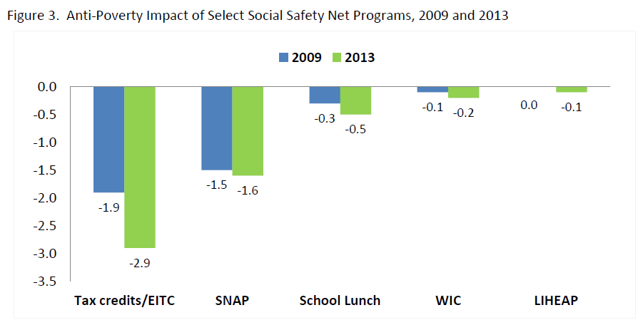 Figure 3. Anti-Poverty Impact of Select Social Safety Net Programs, 2009 and 2013