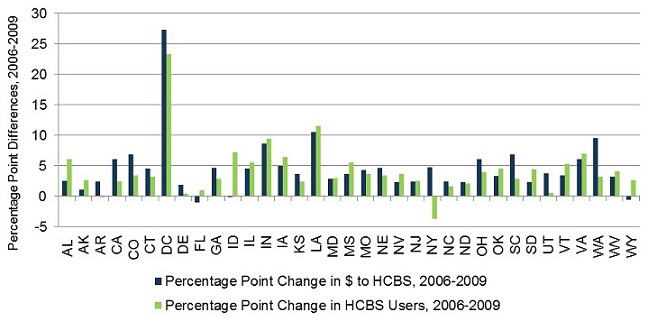 FIGURE II.5. Progress in Re-Balancing Toward HCBS from 2006 to 2009, 35 States