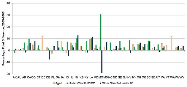 FIGURE II.6. Percentage Point Differences in Percentage of Medicaid LTSS Expenditures for HCBS from 2006 to 2009, 35 States