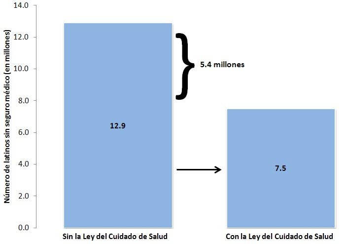 Figura 1. Más de cinco millones de latinos ganarán cobertura bajo la Ley del Cuidado de Salud. El texto contiene mas detailes.