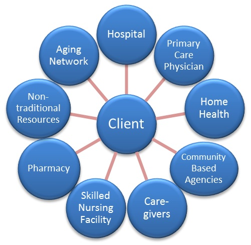 Long Term And Post Acute Care Providers Engaged In Health