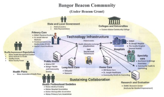 FIGURE J-3. Illustration of Bangor Beacon Community
