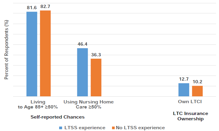 Longevity/Nursing Home Use Risk and LTCI Ownership by LTSS Experience