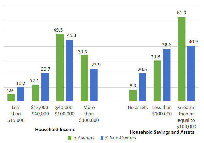 LTC Insurance Ownership by Income and Assets