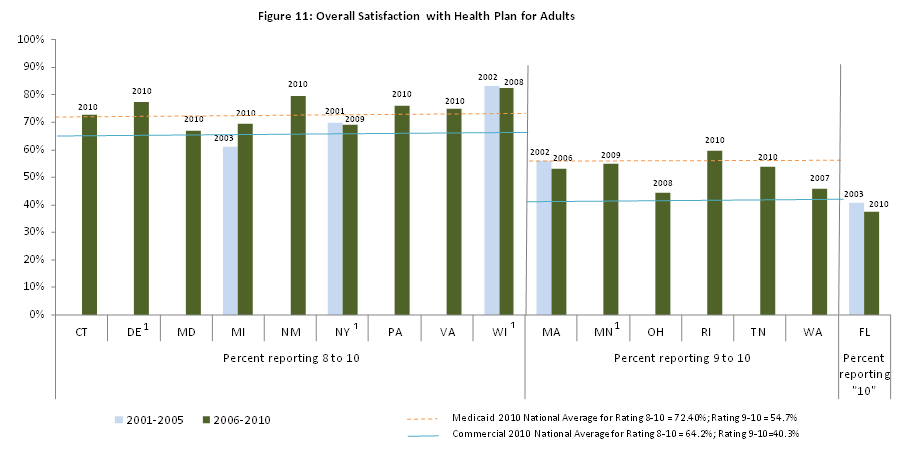 Figure 11: Overall Satisfaction with Health Plan for Adults