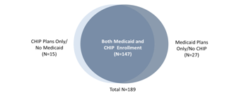 Figure 8: Number of Managed care Organizations with Medicaid or CHIP Enrollment in study states, 2010