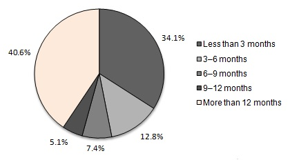 FIGURE II.1, Pie Chart: Less than 3 months (34.1%); 3-6 months (12.8%); 6-9 months (7.4%); 9-12 months (5.1%); More than 12 months (40.6%).
