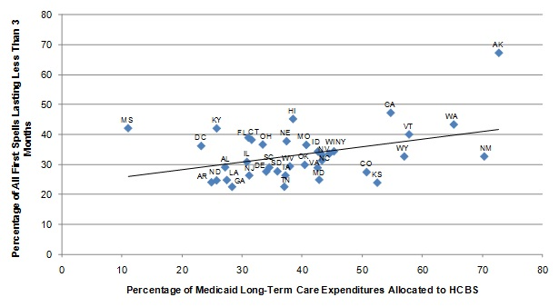 FIGURE II.2, Scatter graph: Shows the relationship between the percentage of Medicaid long-term care expenditures allocated to HCBS and the length of nursing home spells expressed as a regression of the percentage of all first nursing home spells lasting less than three months as a linear function of percentage of Medicaid long-term care expenditures allocated to HCBS. At the left end of the regression line, approximately 27% of nursing home stays lasted less than 3 months corresponding with 11% of Medicaid long-term care expenditures allocated to HCBS. The line increases slope, ending at 41% of nursing home stays lasting less than 3 months corresponding with 73% of Medicaid long-term care expenditures allocated to HCBS.