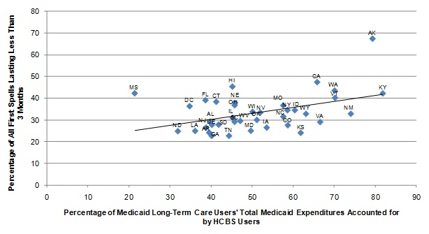 FIGURE II.3, Scatter graph: Shows the relationship between the percentage of total Medicaid expenditures for LTC users that went for HCBS and the length of nursing home spells expressed as a regression of the percentage of all first nursing home spells lasting less than 3 months as a linear function of percentage of total Medicaid expenditures for LTC users that went for HCBS. At the left end of the regression line, approximately 26% of nursing home stays lasted less than 3 months corresponding with 22% of total Medicaid expenditures for long-term care users allocated to HCBS. The line increases slope, ending at 42% of nursing home stays lasting less than 3 months corresponding with 82% of Medicaid long-term care expenditures allocated to HCBS.