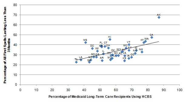 FIGURE II.4, Scatter graph: Shows the relationship between the percentage of Medicaid long-term care users receiving HCBS and the length of nursing home spells expressed as a regression of the percentage of all first nursing home spells lasting less than 3 months as a linear function of Medicaid long-term care users receiving HCBS. At the left end of the regression line, approximately 22% of nursing home stays lasted less than 3 months corresponding with 35% of Medicaid long-term care users receiving HCBS. The line increases slope, ending at 42% of nursing home stays lasting less than 3 months corresponding with 87% of Medicaid long-term care users receiving HCBS.