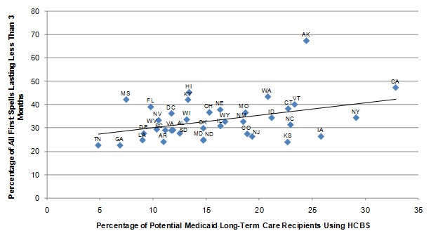 FIGURE II.5, Scatter graph: Shows the relationship between the percentage of potential Medicaid long-term care users receiving HCBS and the length of nursing home spells expressed as a regression of the percentage of all first nursing home spells lasting less than 3 months as a linear function of the percentage of potential Medicaid long-term care users receiving HCBS At the left end of the regression line, approximately 27% of nursing home stays lasted less than 3 months corresponding with 5% of potential Medicaid long-term care users receiving HCBS. The line increases slope, ending at 42% of nursing home stays lasting less than 3 months corresponding with 33% of potential Medicaid long-term care users receiving HCBS.