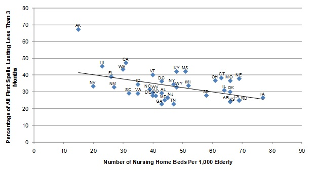 FIGURE II.5, Scatter graph: Shows the relationship between the number of nursing home beds per 1,000 elderly and the length of nursing home spells expressed as a regression of the percentage of all first nursing home spells lasting less than 3 months as a linear function of the number of nursing home beds per 1,000 elderly. At the left end of the regression line, approximately 42% of nursing home stays lasted less than 3 months corresponding with 15 nursing home beds per 1,000 elderly. The line declines in slope, ending at 26% of nursing home stays lasting less than 3 months corresponding with 77 nursing home beds per 1,000 elderly.
