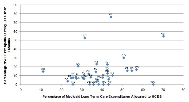 FIGURE III.2, Scatter graph: Shows the points representing the states in the sample. Since the relationship portrayed was not statistically significant, a regression line is not plotted. The diagram show the relationship between the percentage of Medicaid LTC expenditures allocated to HCBS and the length of ICF/IID spells. Most of the data points are concentrated between 22% and 46% of Medicaid LTC expenditures allocated to HCBS, and 0% and 26% of ICF/IID spells lasting less than 3 months.