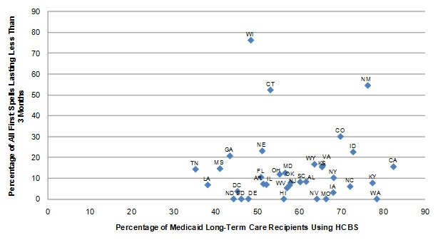 FIGURE III.4, Scatter graph: Shows the points representing the states in the sample. Since the relationship portrayed was not statistically significant, a regression line is not plotted. The diagram show the relationship between the percentage of Medicaid LTC users receiving HCBS and the length of ICF/IID spells. Most of the data points are concentrated between 36% and 80% of Medicaid LTC users receiving HCBS, and 0% and 30% of ICF/IID spells lasting less than 3 months.