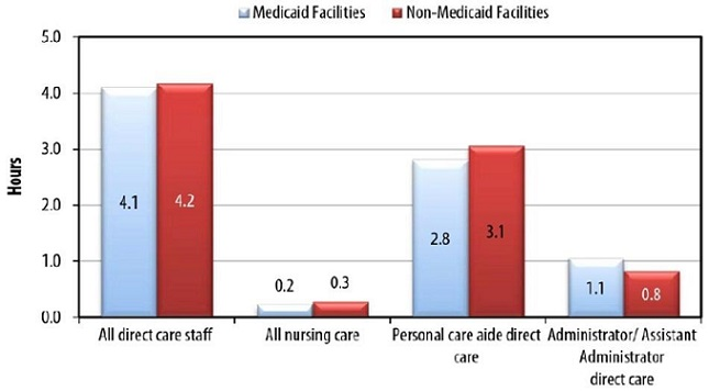 FIGURE ES-1a shows a comparison of the direct care staffing hours per resident per day for all direct care staff, all nursing care staff, personal care aides and administrators.  Data are presented at the facility level and the resident level. BAR CHART: Medicaid Facilities--All direct care staff (4.1), All nursing care (0.2), Personal care aide direct care (2.8), Administrator/Assistant Administrator direct care (1.1); Non-Medicaid Facilities--All direct care staff (4.2), All nursing care (0.3), Personal care aide direct care (3.1), Administrator/Assistant Administrator direct care (0.8).