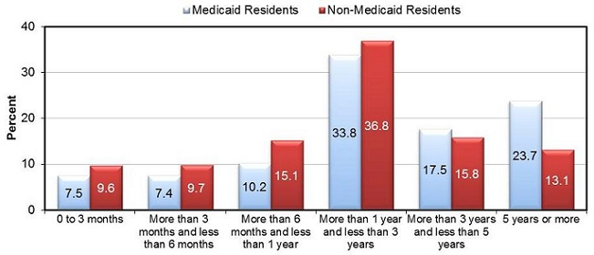 FIGURE 5 shows the proportion of residents with arthritis, stroke, congestive heart failure and diabetes by Medicaid status. BAR CHART: Arthritis--Medicaid Residents (25.0), Non-Medicaid Residents (27.8); Stroke--Medicaid Residents (11.8), Non-Medicaid Residents (10.8); Congestive heart failure--Medicaid Residents (13.5), Non-Medicaid Residents (13.3); Diabetes--Medicaid Residents (26.5), Non-Medicaid Residents (15.1).
