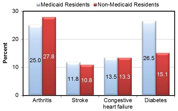 FIGURE 6 shows hte proportion of  residential care facility residents with cognitive and mental health conditions, by Medicaid status. It includes data on Alzheimer's disease and other dementia as well as intellectual and developmental disabilities. BAR CHART: Alzheimer's disease/other dementia--Medicaid Residents (34.8), Non-Medicaid Residents (43.9); Intellectual/developmental disabilities--Medicaid Residents (11.0), Non-Medicaid Residents (1.6); Serious mental illness--Medicaid Residents (18.9), Non-Medicaid Residents (4.9).