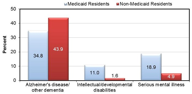 FIGURE ES-3 shows the proportion of residential care facility residents with cognitive and mental health diagnoses, by Medicaid status. BAR CHART: Alzheimer's disease/other dementia--Medicaid Residents (34.8), Non-Medicaid Residents (43.9); Intellectual/developmental disabilities--Medicaid Residents (11.0), Non-Medicaid Residents (1.6); Serious mental illness--Medicaid Residents (18.9), Non-Medicaid Residents (4.9).