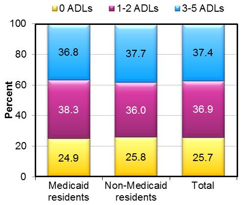 FIGURE 7 shows the proportion of residents with no ADL limitations, 1-2 ADL impairments, and 3-5 ADL limitations, by Medicaid status. STACKED BAR CHART: Medicaid residents--0 ADLs (24.9), 1-2 ADLs (38.3), 3-5 ADLs (36.8); Non-Medicaid residents--0 ADLs (25.8), 1-2 ADLs (36.0), 3-5 ADLs (37.7); Total--0 ADLs (25.7), 1-2 ADLs (36.9), 3-5 ADLs (37.4).