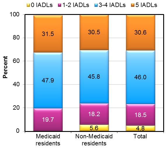 FIGURE 8 shows the proportion of residents with no IADL limitations, 1-2 ADL impairments, and 3-4 ADL limitations and 5 IADL limitations, by Medicaid status. STACKED BAR CHART: Medicaid residents--1-2 ADLs (19.7), 3-5 ADLs (47.9), 5 IADLs (31.5); Non-Medicaid residents--0 ADLs (5.6), 1-2 ADLs (18.2), 3-5 ADLs (45.8), 5 IADLs (30.5); Total--0 ADLs (4.8), 1-2 ADLs (18.5), 3-5 ADLs (46.0), 5 IADLs (30.6).