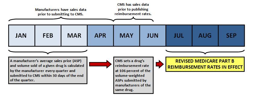 Medicare Part B Reimbursement of Prescription Drugs | ASPE