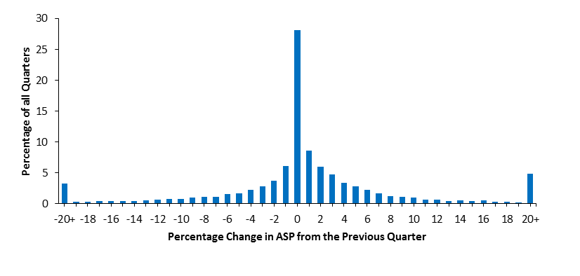 Figure 2. Frequency and Magnitude of Changes in Quarterly ASP