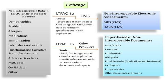Flow Chart: Non-interoperable Data in LTPAC EHRs & Medical Records (Demographics, Problem, Allergies, Medications, Immunization, Lab orders and results, Functional and Cognitive Status Assessments, Advance Directives, MDS data, OASIS data, Other). Leads to Exchange: LTPAC to CMS (Tools: Electronic Transmission to CMS using CMS MDS/OASIS data transmission specifications in EHR application), or Exchange: LTPAC to Other Providers (Tools: Mail, fax, image, email; Vendor and application specific software and tools to create various documents and reports). Exchange: LTPAC to CMS leads to Non-interoperable Electronic Assessments (MDS (CMS); OASIS (CMS)). Exchange: LTPAC to Other Providers leads to Paper-based or Non-interoperable Documents (MDS/OASIS; Face Sheet; Problem Lists; Allergy List; Physician Order (Medications and Treatment); Lab Reports; Progress Notes; Other documents and reports).