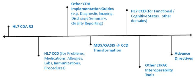 Line Chart: First, HL7 CDA R2. Second, HL7 CCD (for Problems, Medications, Allergies, Labs, Immunizations, Procedures). Third, Other CDA Implementation Guides (e.g. Diagnostic Imaging, Discharge Summary, Quality Reporting). Fourth, MDS/OASIS [right pointing arrow] CCD Transformation. Fifth, HL7 CCD (for Functional/Cognitive Status, other domains). Sixth, Other LTPAC Interoperability Tools. Last, Advance Directives.