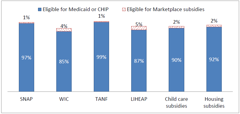 Figure 1. Among recipients of various human services benefits under age 65, the percentage who will qualify for health programs under the Affordable Care Act
