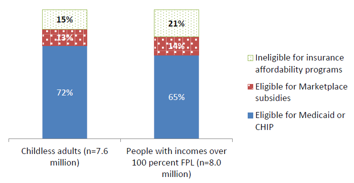 Figure 3. Health program eligibility among two groups of people under age 65 who qualify for but do not receive SNAP