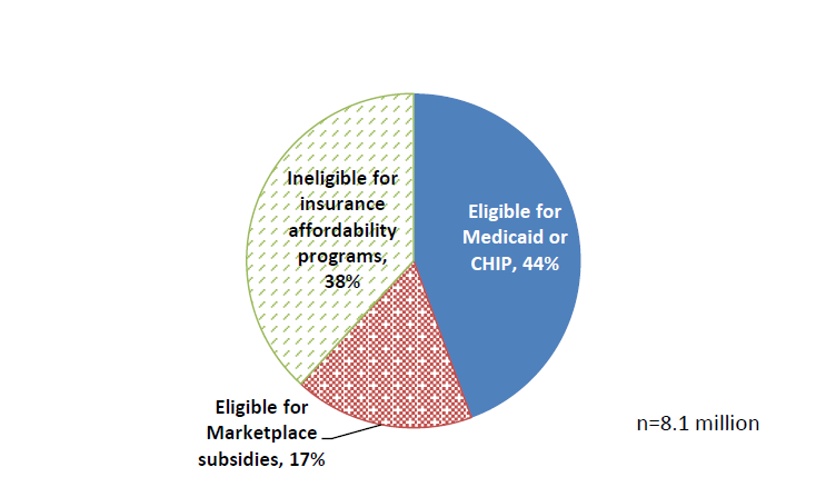Figure 5. Health program eligibility among people who potentially qualify for unemployment insurance