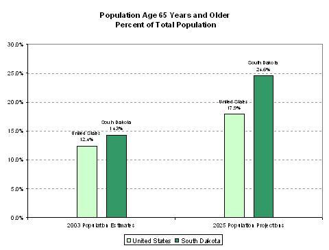 OLDER POPULATION COMPARISON
