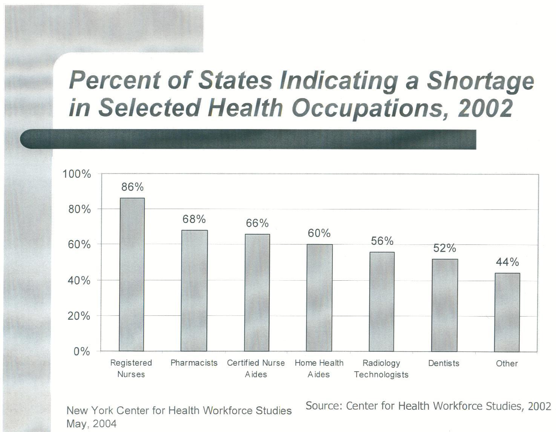 SOURCE: BLS Occupational Employment Survey.