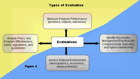 Figure 2: Types of evaluations is to examine how the information is intended to be used.